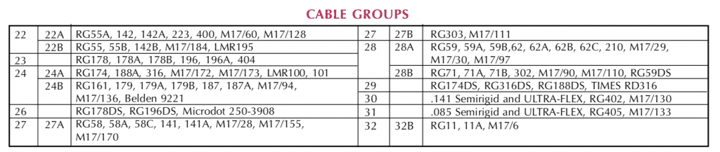 BNC Connector Cable Groups